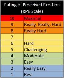 Rating-of-Perceived-Exertion-Scale