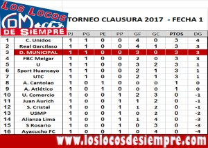 Torneo Clausura