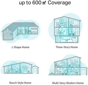 Router WiFi de malla más adecuado para casa - cobertura