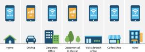 WiFi 6 vs 5G - opciones