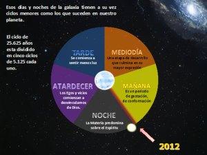 Día y noche Cósmico.
