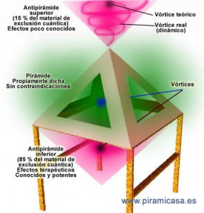 Construcción Piramide casera rescata energías naturales.