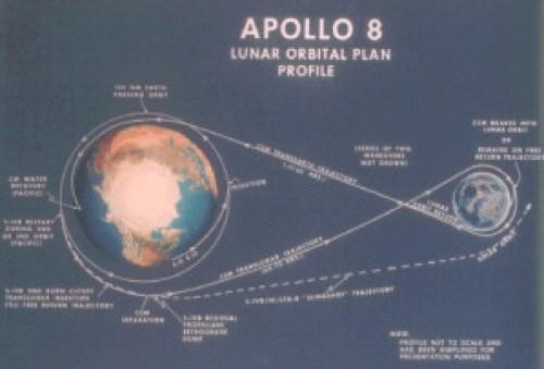 Apollo 8 Lunar Orbital Plan