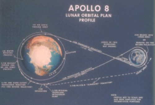 Apollo 8 Lunar Orbital Plan