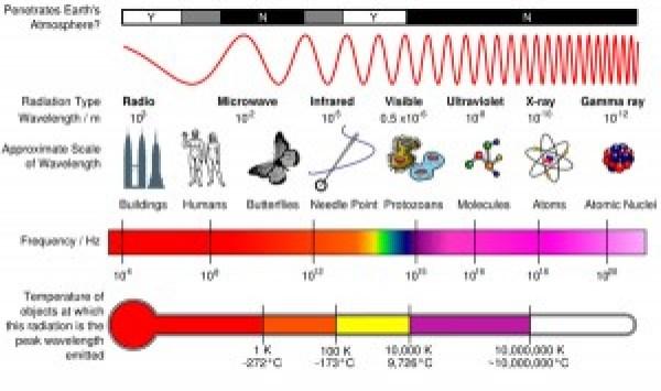 Esprectro-electromagnético
