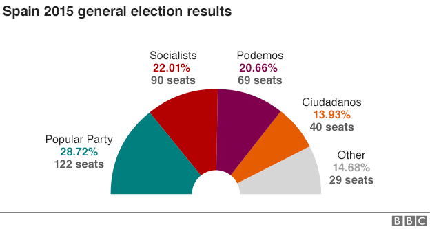 88071884_spain_elections_624_feb_2016_update