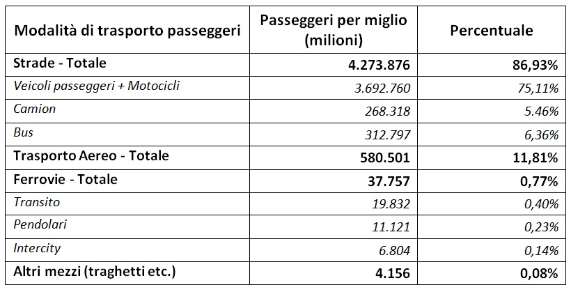 usa-2012-estimates-by-the-bureau-of-transportation-statistics