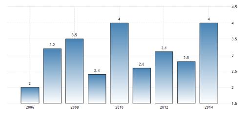 algeria-gdp-growth