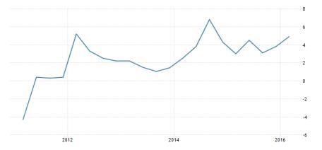 egypt-gdp-growth