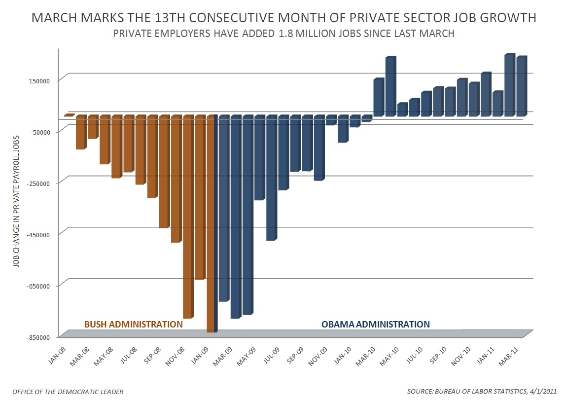 Private_Sector_Jobs_-_March_2011_28557905569729