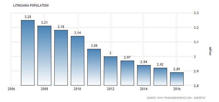 lithuania-population-1