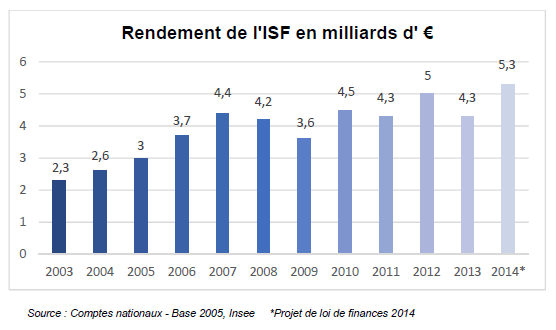 rendement-ISF