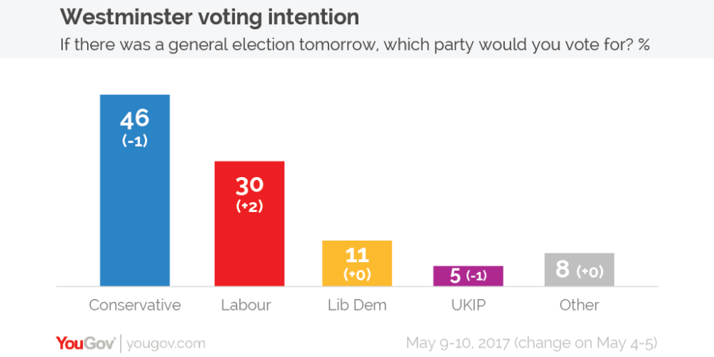 Voting intention 9-10 May-01