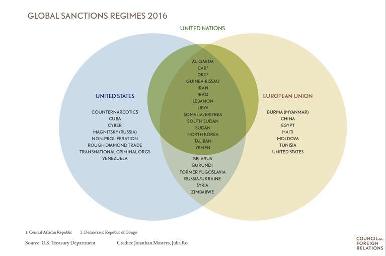 sanzioni catt