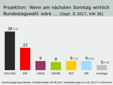 Angela Merkel-Germania-CDU-Elezioni-governo-eu-2017