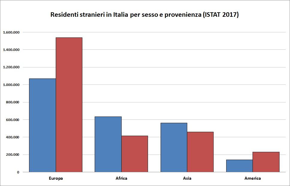 Stranieri in Italia per sesso e provenienza