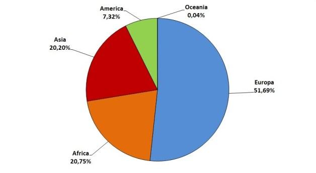 Provenienza stranieri in italia (grafico)