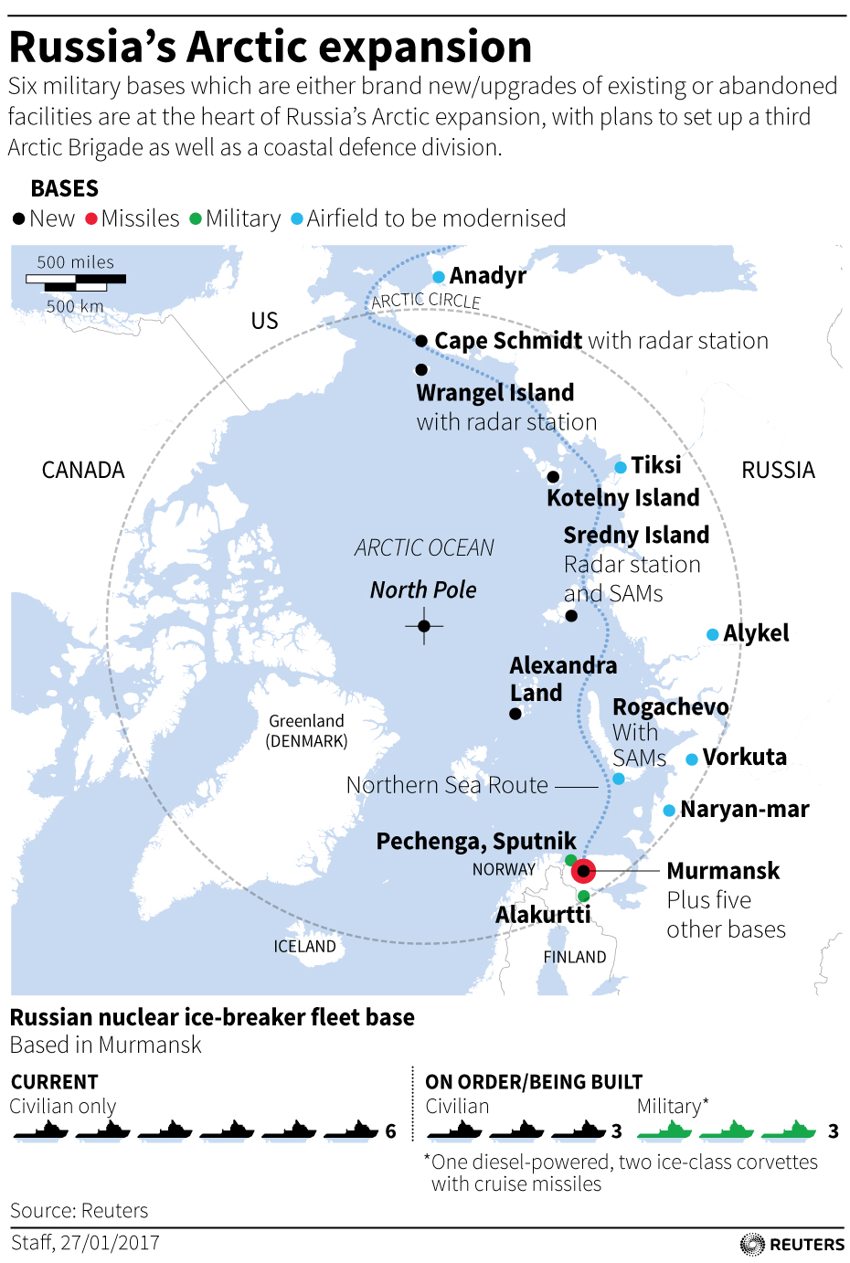 russia arctic expansion