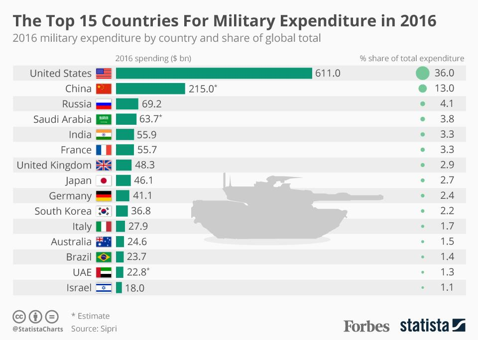 20170424_Military_Expenditure.jpg