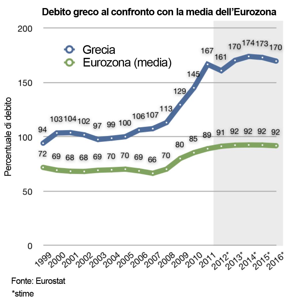 Debito_pubblico_Grecia_1999-2010