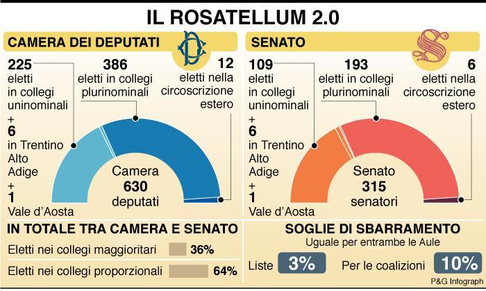 infografica-rosatellum-2-0
