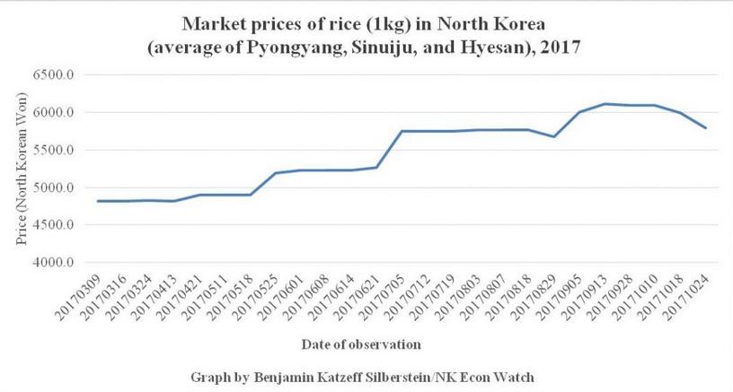 prezzo riso 2