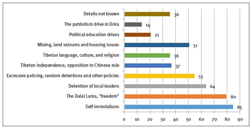 figure4-tibet