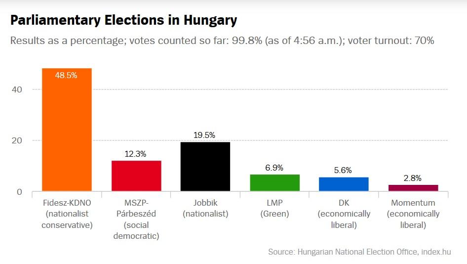 risultati-ungheria