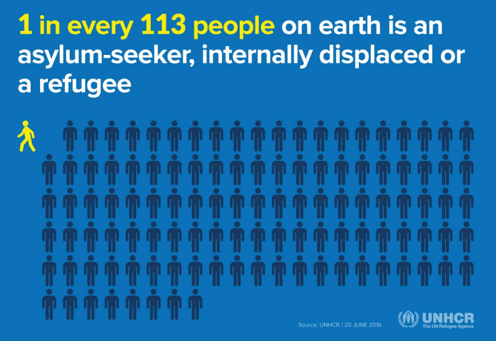 UNHCR-Global-Trends-2015-1-in-every-113-people-is-displaced