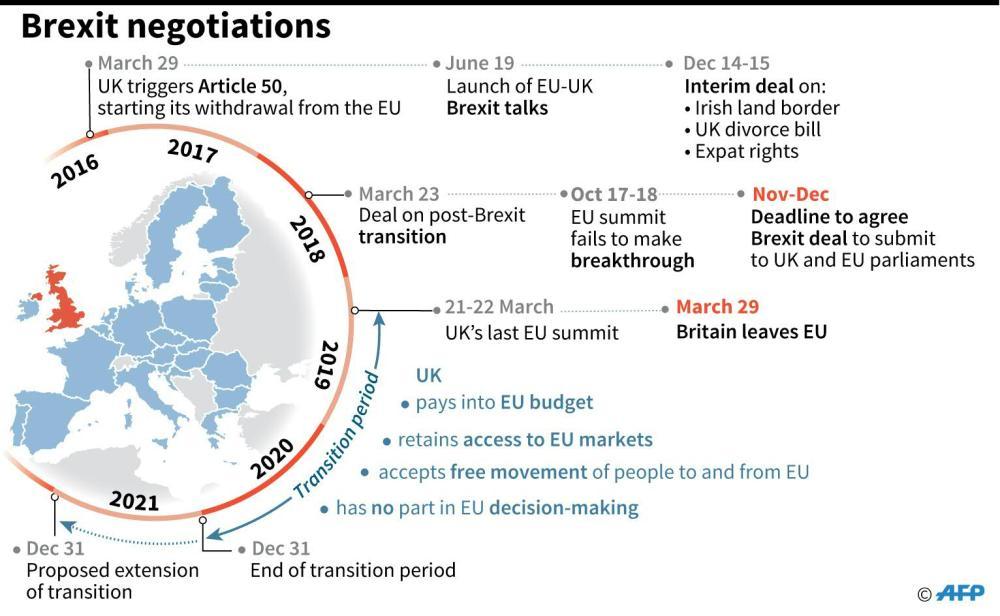 Brexit-timeline