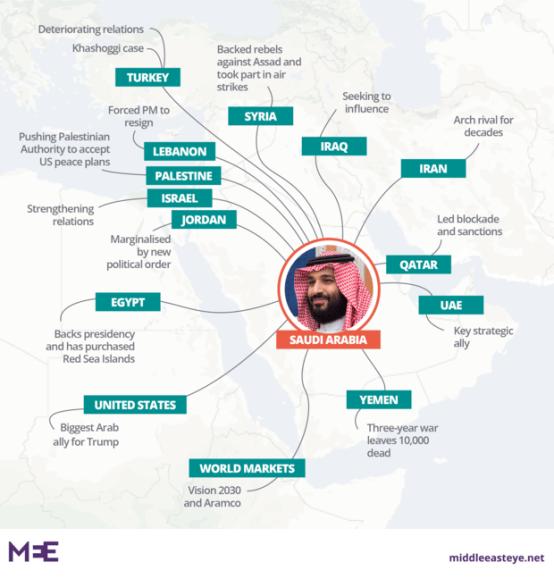 mohammed bin salman web saudi prince graphic october 2018