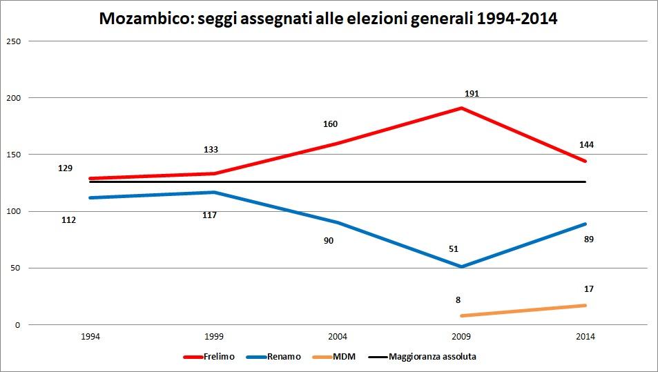 Mozambico-Frelimo-Renamo-Nyusi-Momade-scontro-accordo-seggi-parlamento.jpg