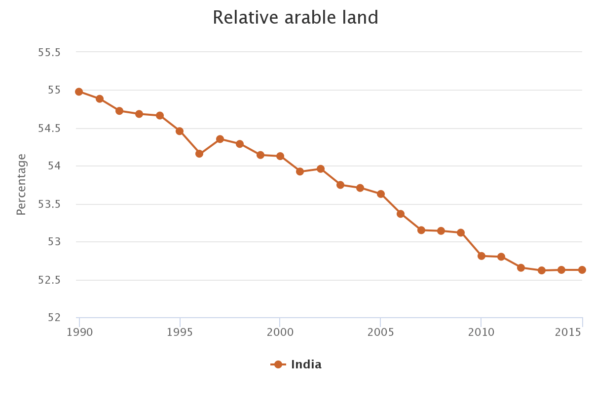 relative arable land