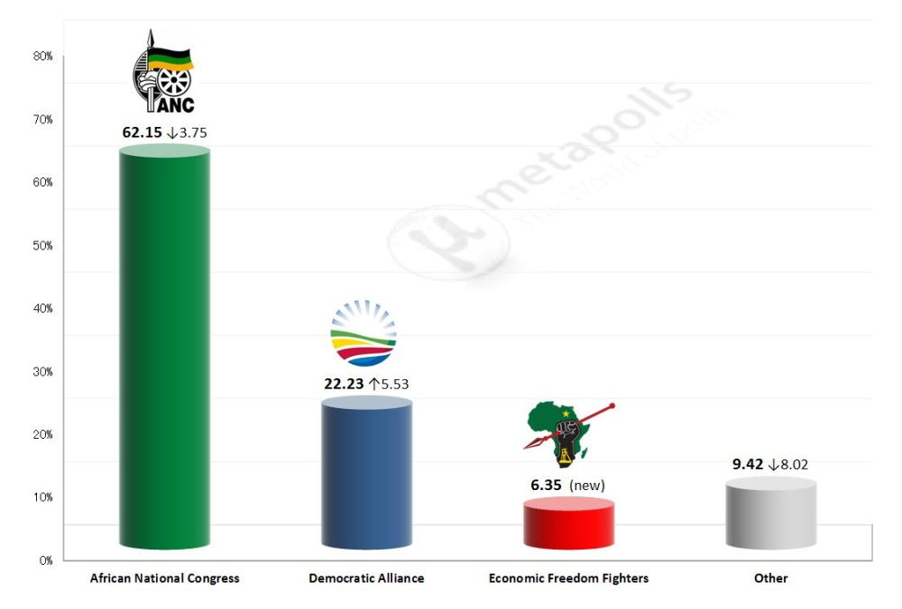 south-africa-2014-results2