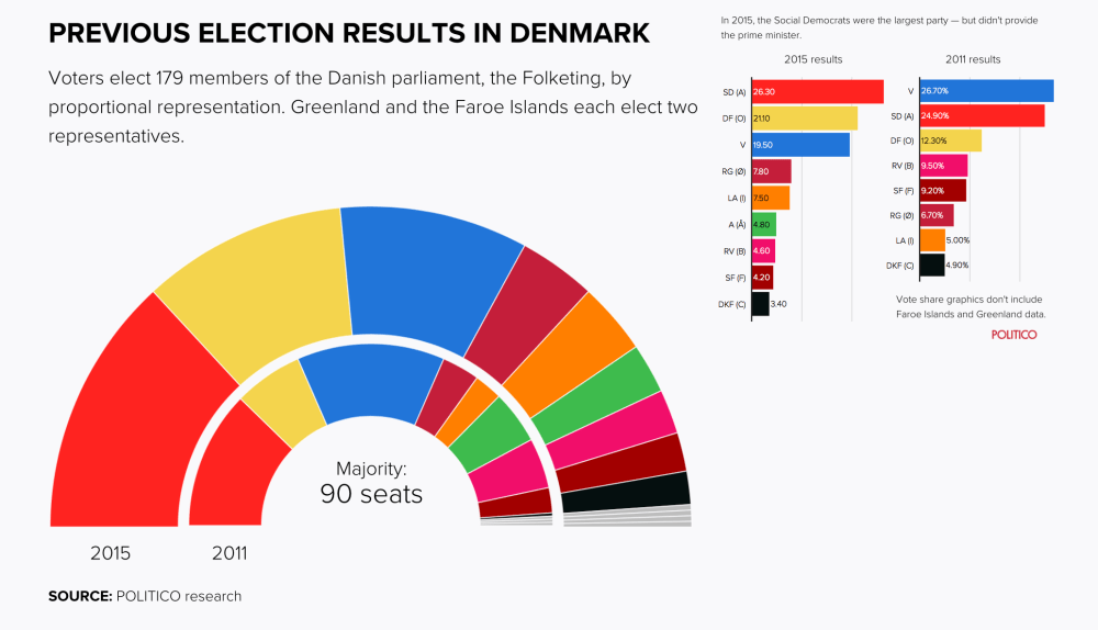 denmark-elections-results-politico.png
