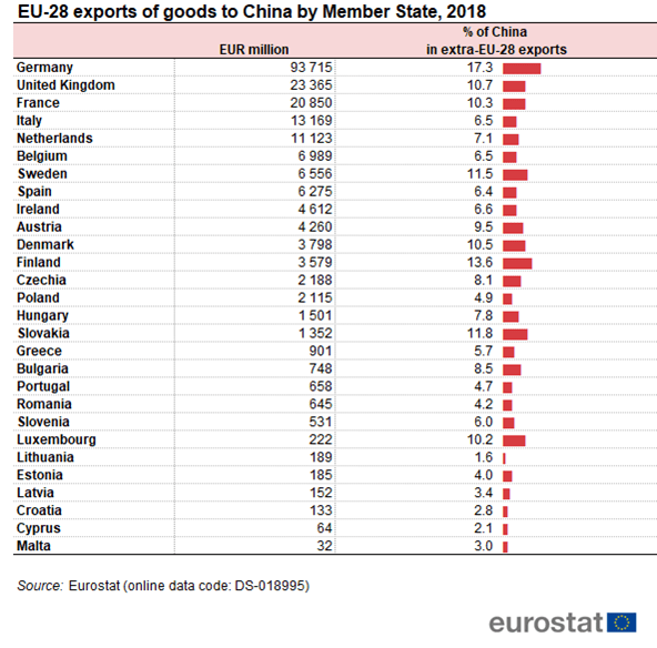 EU-28_exports_of_goods_to_China_by_Member_State,_2018