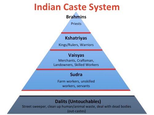 Indian_Caste_System