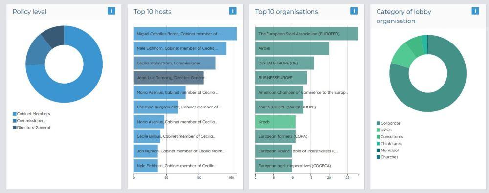 Grafici sugli incontri tra Commissione europea e gruppi d'interesse sul tema del commercio