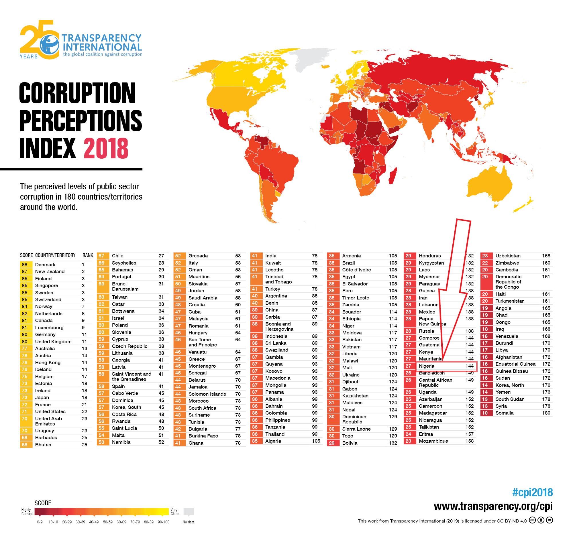 Corruzione nel mondo 2018