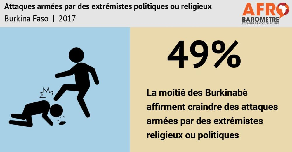 Afrobaromètre Burkina Faso.