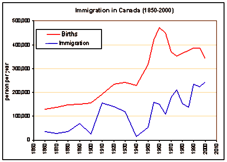 Canada_immigration_graph