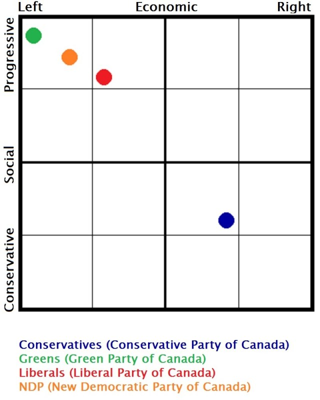 Spectrum_of_Political_Parties_in_Canada_(Greens,_NDP,_Liberals,_Conservatives)