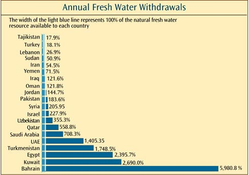 water-resources-chart
