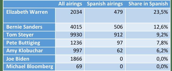 Spanish airings