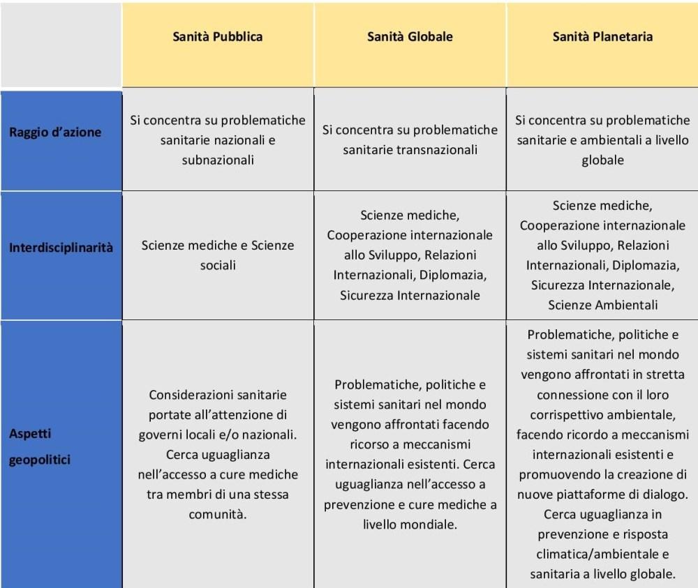 Evoluzioni concettuali nella sanità