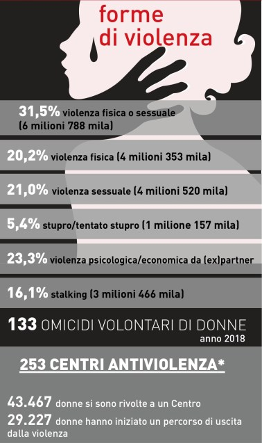 infograficaViolenzaDonne_1