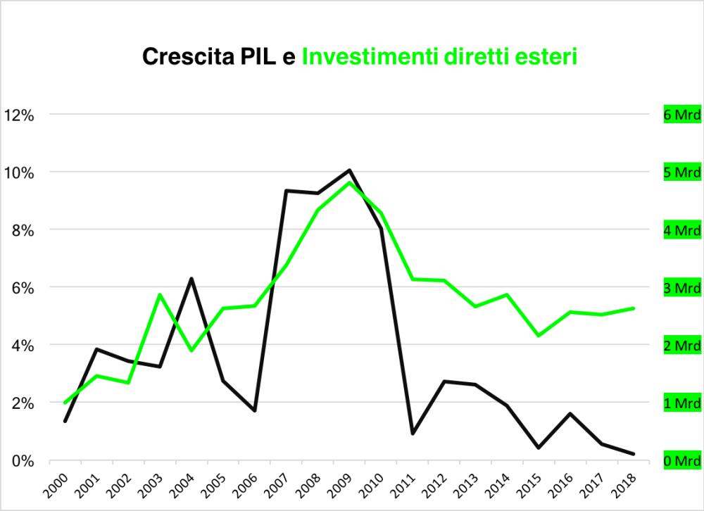 PIL+FDI