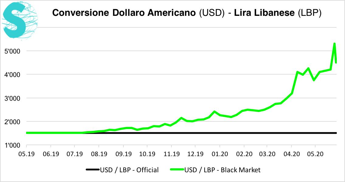 USD_LBP