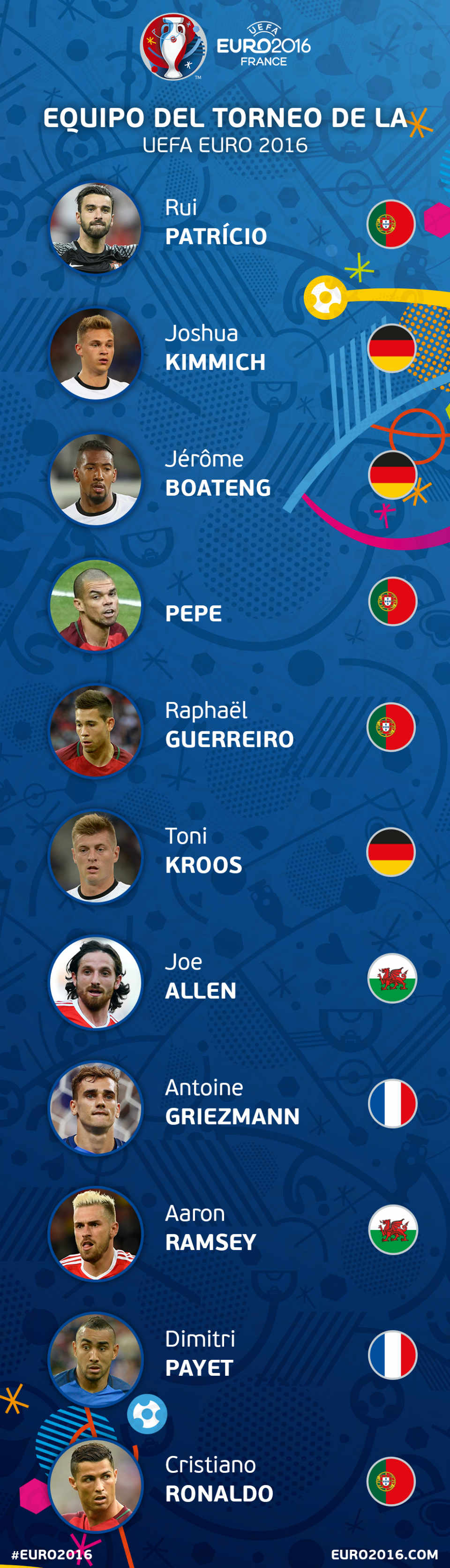 XI ideal euro 2016