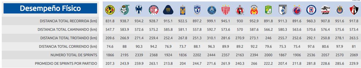 Algunas estadísticas dicen que Chivas no es el peor del torneo